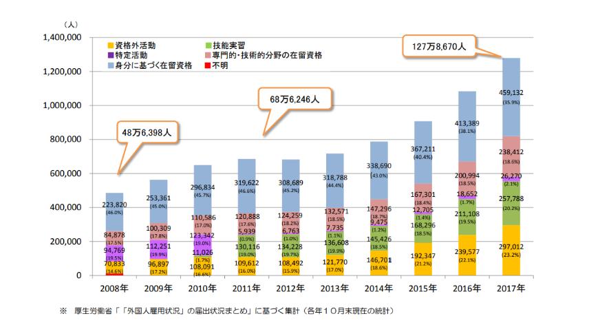 移民拡大詳細推移グラフ2017