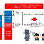 インフレの種類③ ~ コストプッシュインフレ ~