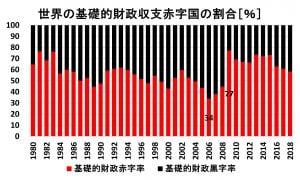 1980-2018 世界の基礎的財政収支赤字国の割合.jpeg